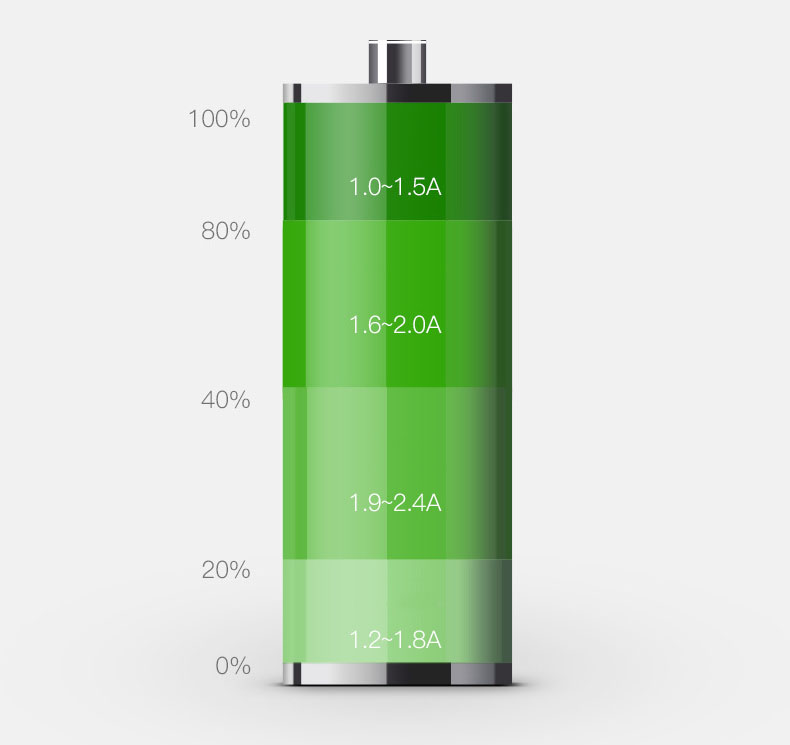 Tẩu sạc nhanh quick charge 3.0 chia điện ra  2 cổng usb  chính hãng Baseus